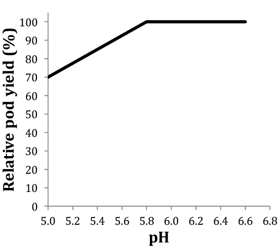 Figure 8. Snap bean yield is reduced in acidic soils (pH below 5.8). Adapted from Hemphill and Jackson, 1983.