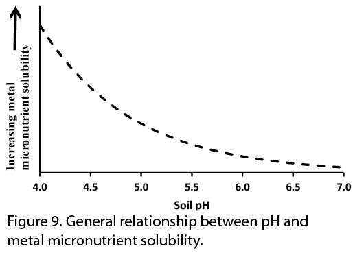 Figure 9. General relationship between pH and metal micronutrient solubility.