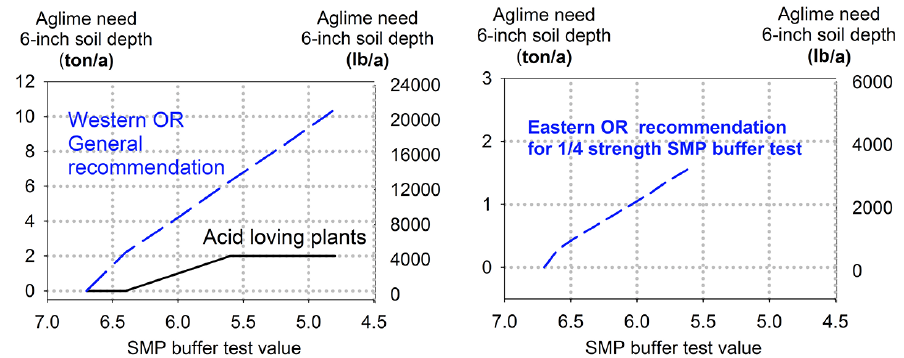 Lime rate increases as SMP test value decreases
