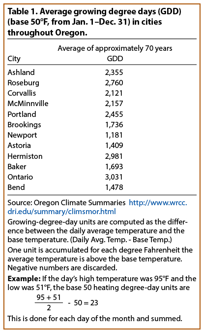 Average growing degree-days (GDD) (base 50°F, from Jan. 1–Dec. 31) in cities throughout Oregon