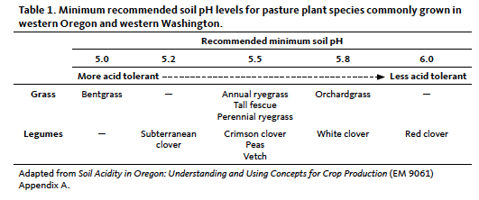 Table showing the minimum recommended soil pH levels for pasture plant species commonly grown in western Oregon and western Washington