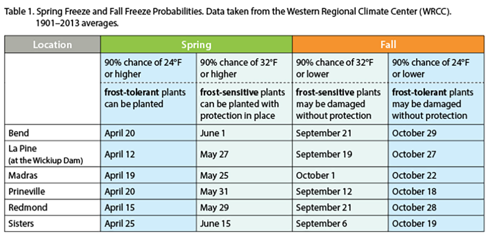 Table 1. Spring freeze and fall freeze probabilities. Data taken from the Western Regional Climate Center (WRCC), 1901–2013 averages.