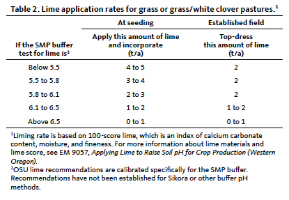 Table showing lime application rates for grass or grass/white clover pastures.