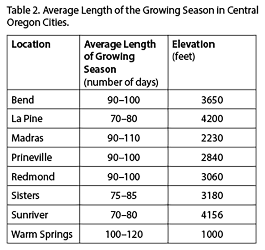 Table 2. Average length of the growing season in Central Oregon cities.