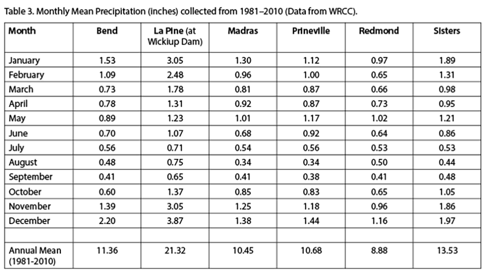 Table 3. Monthly mean precipitation (inches) collected from 1981–2010. (Data from WRCC).