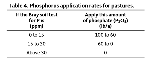 Table showing phosphorus application rates for pastures