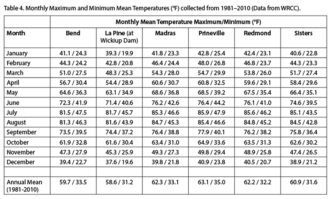 Table 4. Monthly maximum and minimum mean temperatures (°F) collected from 1981–2010. (Data from WRCC).
