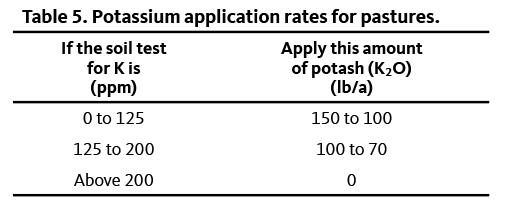 Table showing potassium application rates for pastures