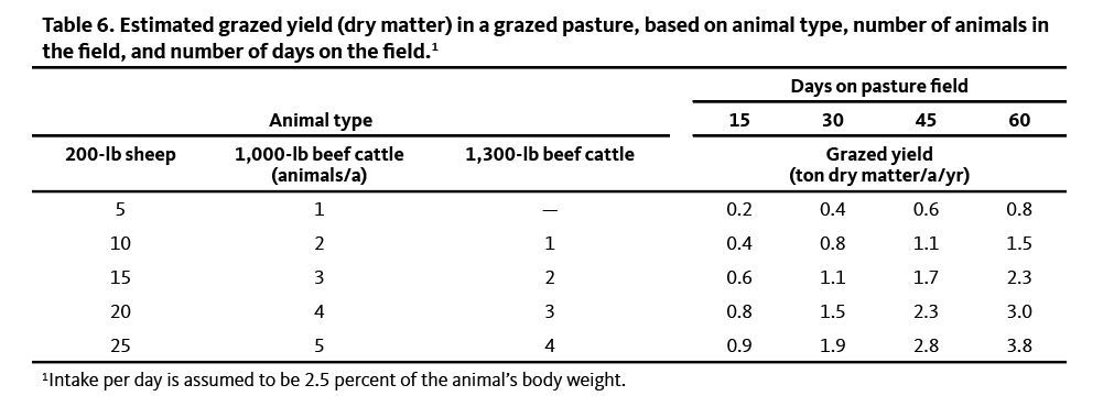 Table showing estimated grazed yield in a grazed pasture
