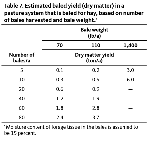 Table showing baled yield (dry matter) in a pasture system that is baled for hay