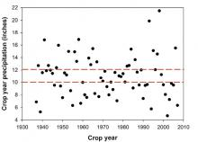 Figure 1. Crop year precipitation (1937–2007) at the Northern Great Basin Experimental Range in southeast Oregon. Red lines represent a 90% confidence interval around the long-term mean (11 inches). Twenty out of 70 years fall within the confidence interval. Graph by Chad Boyd.