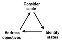 Figure 9. Mapping is an iterative process. Consider objectives, states, and scale collectively. Use remote sensing products to estimate map units and dedicate field time to important or ambiguous units.