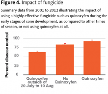 Summary data from 2001 to 2012 illustrating the impact of using a highly effective fungicide such as quinoxyfen during the early stages of cone development