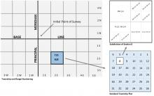 Illustration: Norma Kline, © Oregon State University Figure 2. An example of a standard section within the township and range numbering system.