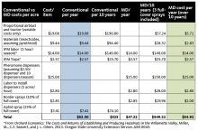 Table 2. Cost comparison of conventional management of FBW (assuming an average of  1.5 sprays per year) compared to a mating disruption (MD) program.  Costs associated with IPM activities are included for both programs because they are a good part of any orchard management program. If you spray on a calendar basis and do not monitor for FBW, these costs can be subtracted from your FBW management costs. Costs are calculated over a 10-year period to account for periodic knockdown sprays.