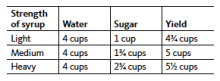 This table shows how to prepare different types of syrup, from light to heavy.