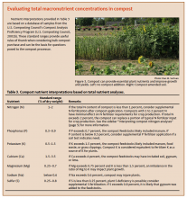 This sidebar describes how to evaluate total macronutrient concentrations in compost